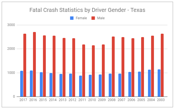 Texas fatal crash statistics by gender of driver